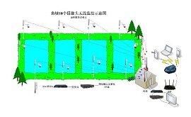 农村养殖业鱼塘的无线视频监控系统