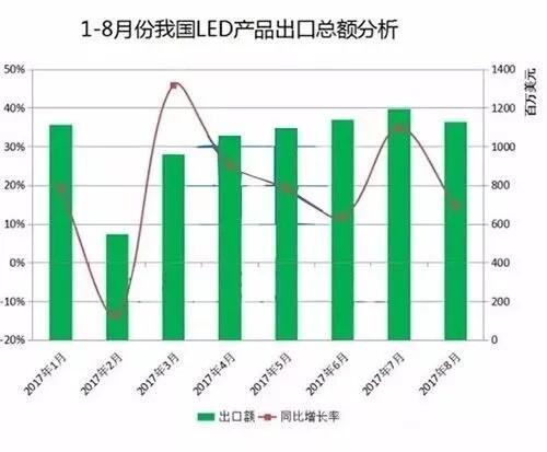 出口总额突破80亿 LED海外市场交出亮眼成绩单