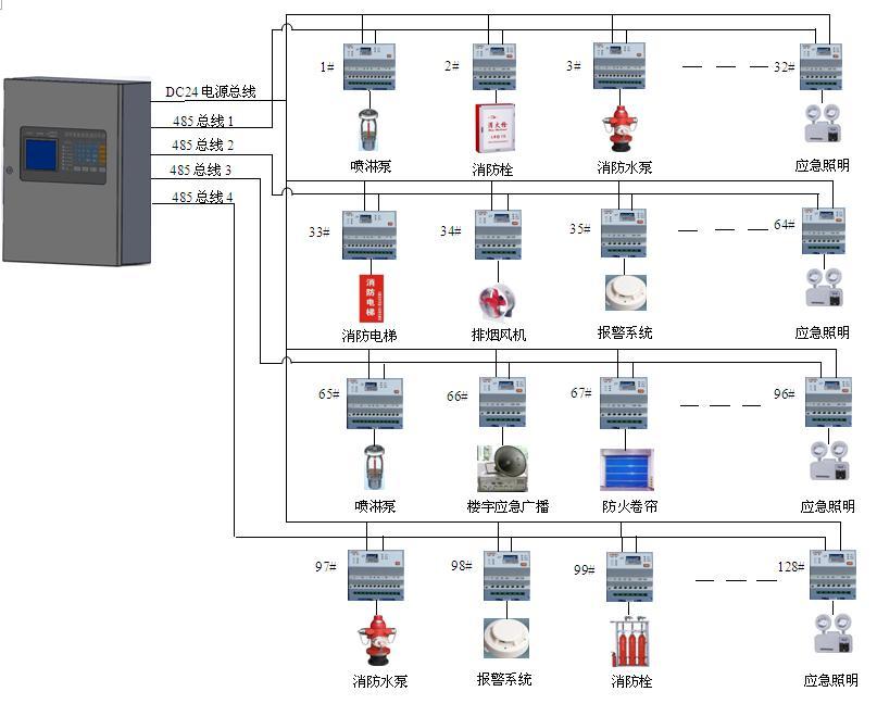 3 设计案例 3.1系统接线示意图 (1)中小型监控系统网络拓扑结构图  • 模块AFPM-为传感器(监控模块)。监控器(主机)能接收并显示被监控消防设备电源的工作状态和中继器的工作状态。 • 传输距离大于500m时,需加中继器,1合中继器占用1个传感器(监控模块)地址,中继器的AC220V电源线采用3*1.