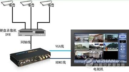 优特普av转hdmi信号转换器评测