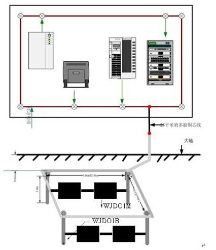 网络机房防雷接地工程技术要求