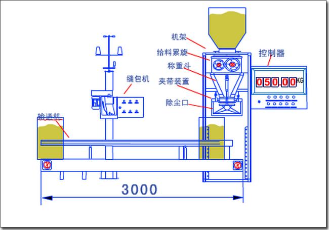 <strong><strong>粉尘料螺旋定量包装机|25公斤粉体称重包装螺旋机器|自动包装机不易流动粉体包装机</strong></strong>